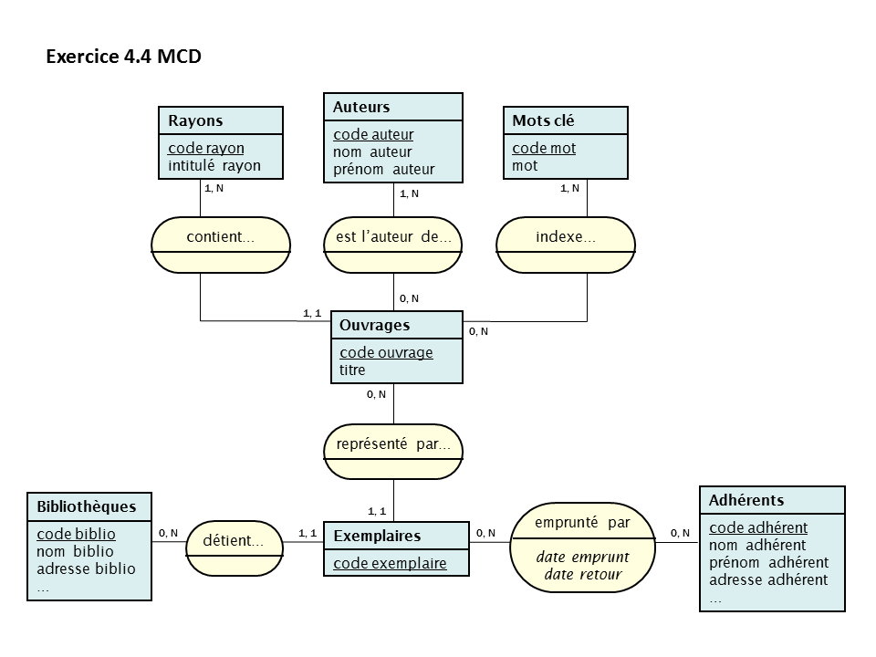 EXERCICE MERISE MCD CORRIG PDF